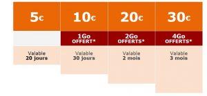 Cartes SIM prépayées La Poste Mobile : une consommation maîtrisée en France ou à l'étranger
