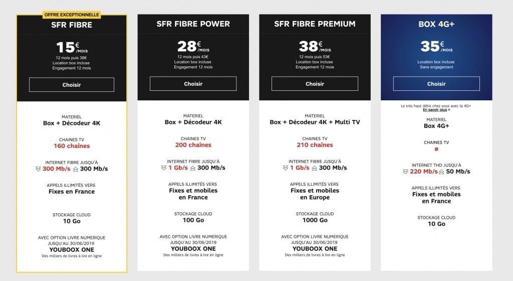 Offre fibre SFR