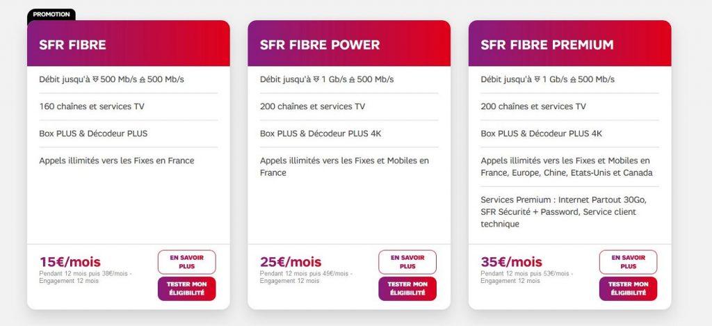 Offre et débit SFR Fibre