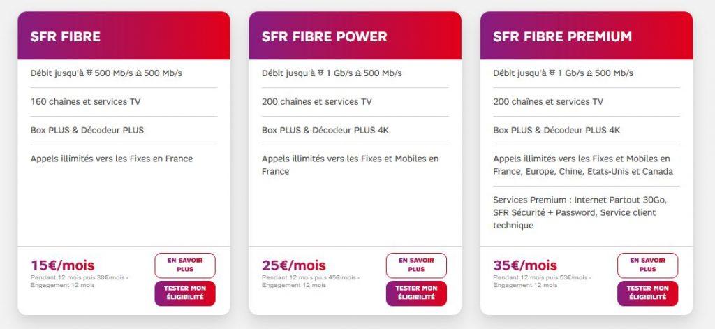Offres Forfait Fibre SFR