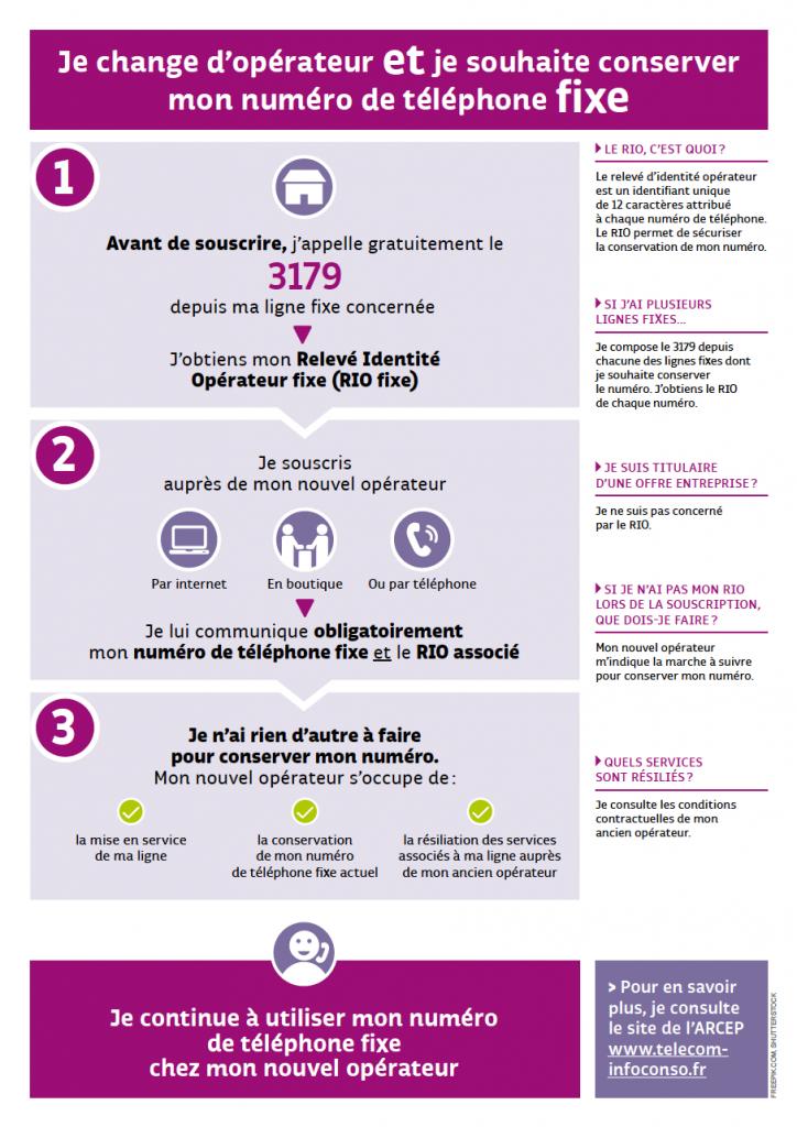 infographie étapes résiliation
